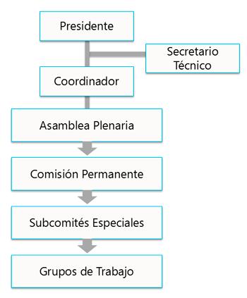 OrganigramaCOPLADEM